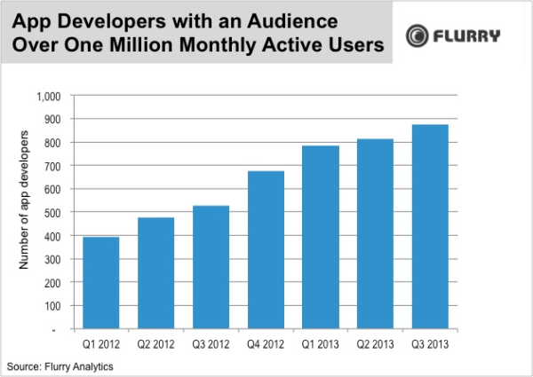 Apps with more than one million MAU