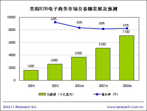 2006年美国B2B电子商务市场在全球发展最快