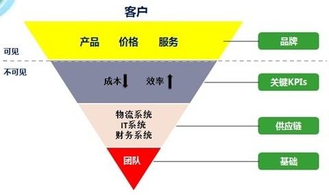 京东岗位组织结构图