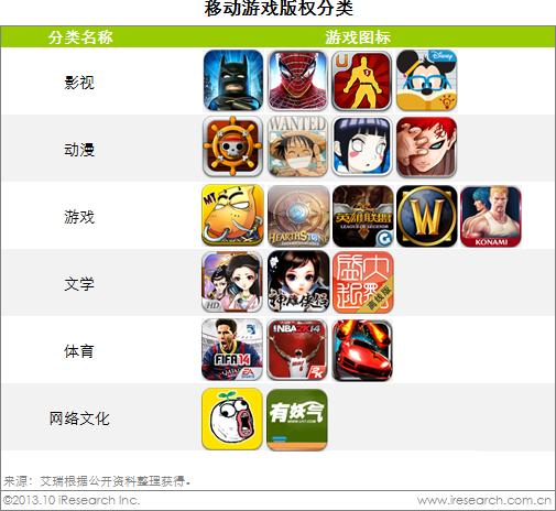 艾瑞咨询:暴雨将至,盛宴如潮――2013-2014年中国移动游戏竞争格局