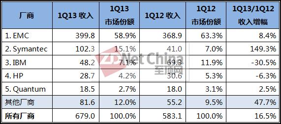IDC:Q1全球专用备份装置强劲增长16.5%