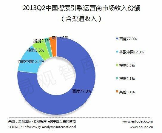 易观智库:百度搜索份额连续5季度保持78.6%