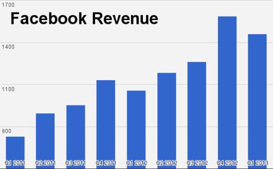 Facebook季度营收(单位:百万美元)