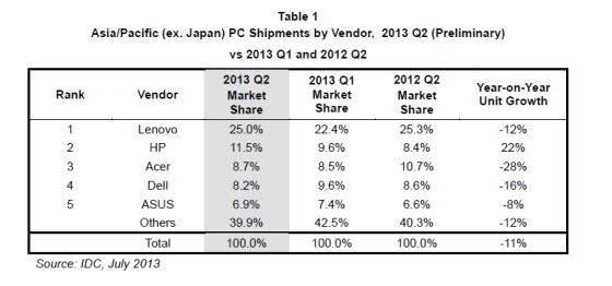 第二季度亚太市场(不包括日本)PC出货量