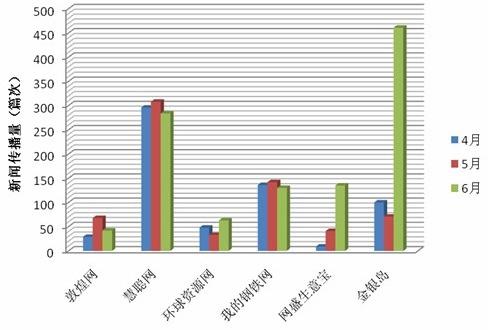 Q2阿里巴巴网络传播量下滑明显 网盛上升快