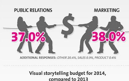 信息图:公关行业的新媒体使用方式