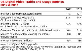 eMarketer:网络视频广告尺寸影响表现