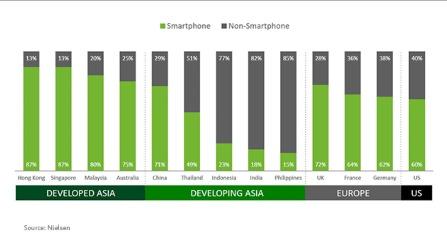 Nielsen: 解码亚洲移动消费者