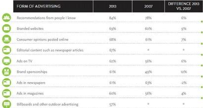 2013年消费者对广告信任度调查