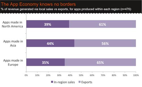 Regional-sales-vs-exports