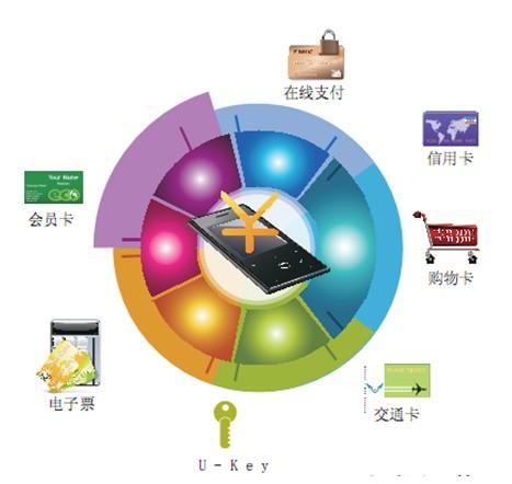 艾瑞咨询:2013Q3中国第三方移动支付市场交易规模达2965.1亿元
