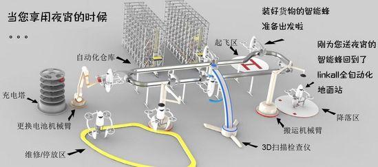 Linkall配送中心设计图-无人机送快递 在中国还只是个梦
