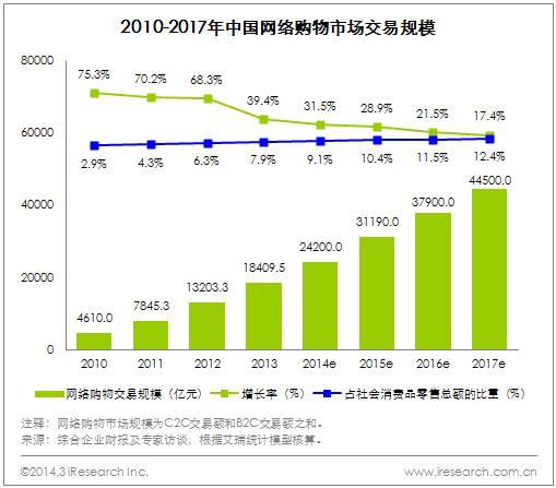 艾瑞咨询:2013年中国网络购物行业PC端增速放缓,移动端爆发