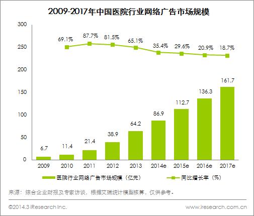 2013年中国医院行业网络广告市场规模分析
