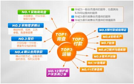 国际诚信平台为b2b线上交易保驾护航