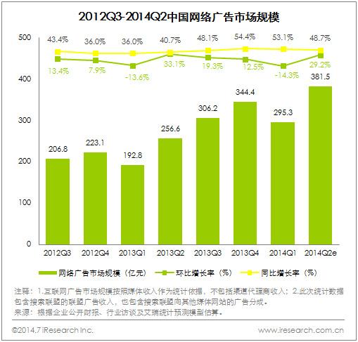 2014Q2中国网络广告市场规模达381.5亿元,热点营销推动市场增长 - 第1张  | vicken电商运营