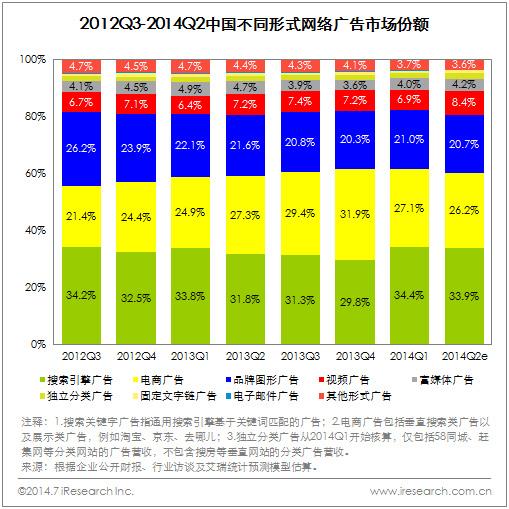 2014Q2中国网络广告市场规模达381.5亿元,热点营销推动市场增长 - 第2张  | vicken电商运营