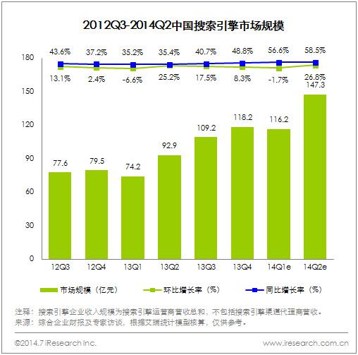 中國搜索引擎市場規模