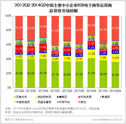 2014Q2中国中小企业B2B电子商务市场总营收56.4亿元 - 第2张  | vicken电商运营