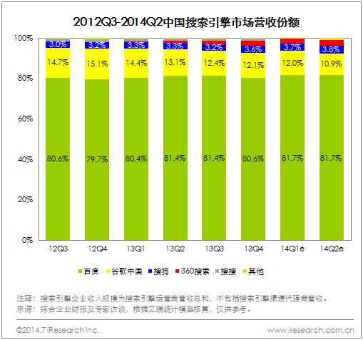 中國搜索引擎市場排名