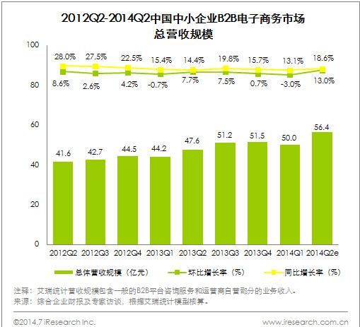 2014Q2中国中小企业B2B电子商务市场总营收56.4亿元 - 第1张  | vicken电商运营
