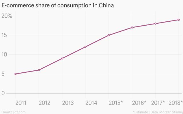 2018年中国电商交易额将超过全球其他国家总和 - Links - 天韵--Links