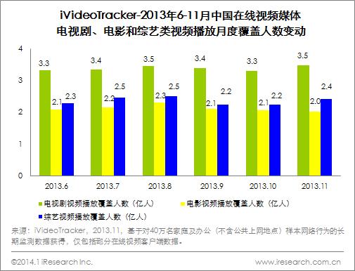 艾瑞iVideoTracker:11月TVB台庆剧回归职业剧吸引高收入用户
