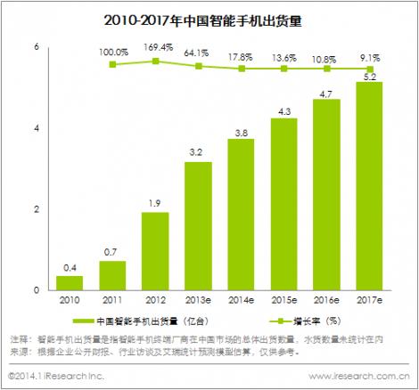 http://pic.iresearch.cn/news/201401/635259326957500000.jpg