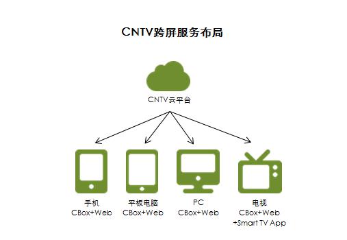 艾瑞咨询:CNTV等发力推广移动App 传统媒体加速移动转型