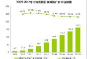 艾瑞咨询:2013年医院业网络广告市场规模达64.2亿元,搜索引擎占比达92.0%