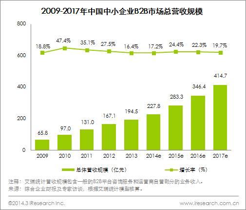艾瑞咨询:2013年中国中小企业B2B电子商务市场营收规模达194.5亿元,行业转型加快