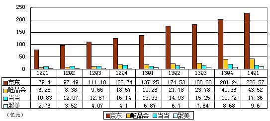B2C企业数据对比:京东规模大 唯品会估值偏高