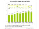 艾瑞咨询:2014Q1中国电子商务市场交易规模达2.64万亿,增长稳定