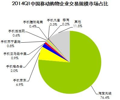 艾瑞咨询:2014Q1中国移动购物市场交易规模达1350.9亿元