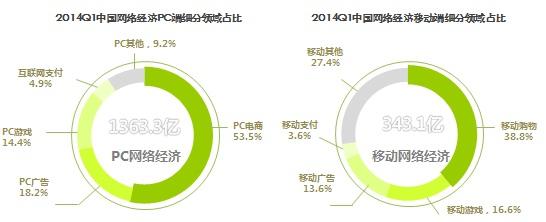 艾瑞咨询:2014Q1网络经济核心数据发布