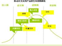 艾瑞咨询:移动社交开启商业模式全面探索