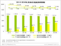 艾瑞视点:2014年美国移动旅游销售额将增长60%