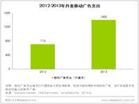 艾瑞视点:2013年丹麦移动广告支出增长近一倍