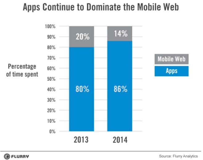微会员--移动App崛起或扼杀互联网创新 - 莉莉 - 天韵--莉莉