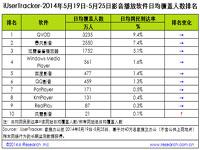 艾瑞iUserTracker:2014年5月19日-5月25日影音播放软件行业数据