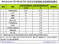 艾瑞iUserTracker:2014年5月19日-5月25日在线电视台行业数据