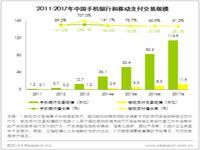艾瑞咨询:手机银行交易规模近13万亿,用户体验仍有提高空间