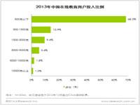 艾瑞咨询:近30%的网民使用过在线教育,用户市场空间巨大