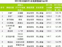 艾瑞咨询:2013年中国B2C在线零售商榜单发布