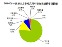 艾瑞咨询:2014Q1中国第三方移动支付市场交易规模增至15328.8亿元