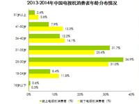 艾瑞咨询:中国网民电视机购买渠道以线下实体店为主