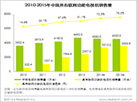 艾瑞咨询:2013年中国联网电视销量达2397.0万台,未来两年将迎来高速发展