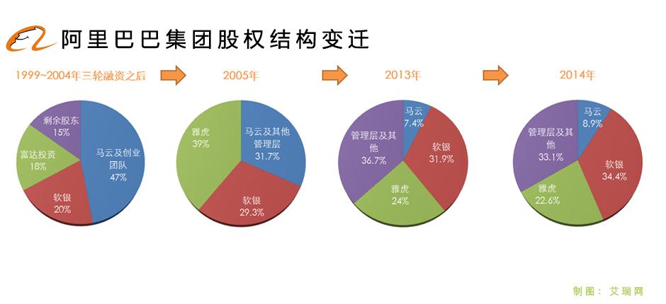 阿里集团股权结构变迁