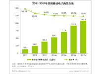 艾瑞视点:2017年美国移动电子商务交易额将达1085.6亿美元