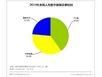艾瑞视点:2014年美国人均移动视频花费时间将占数字视频的60%